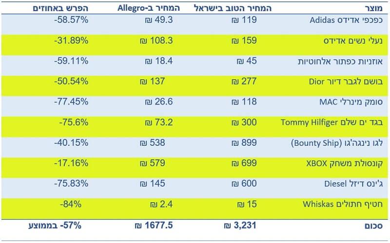 טבלה שמשווה בין המחיר בישראל של 10 מוצרים שונים לבין המחיר שלהם באתר אלגרו Allegro במחירון פולין